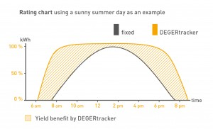 Yield of a DEGER dual-axis tracker vs. a fixed tilt system on the same day.
