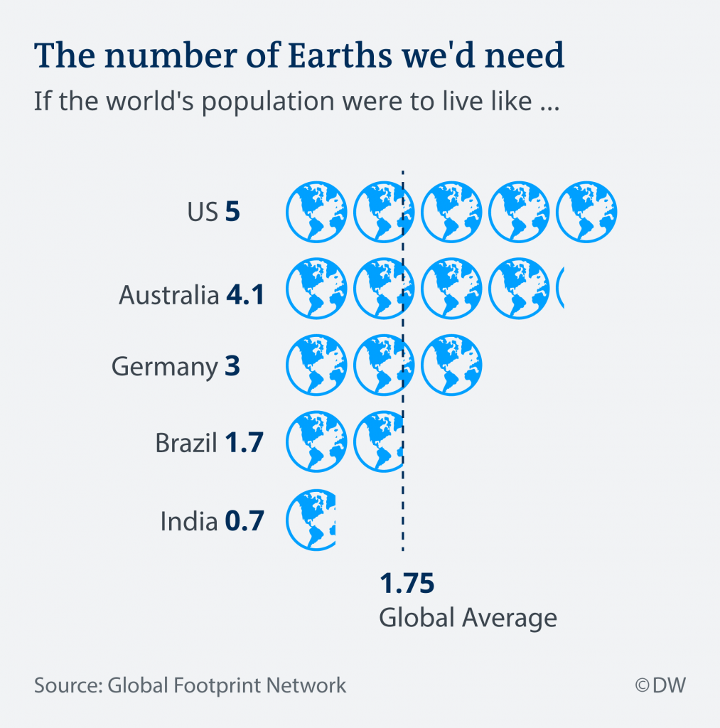 If everyone lived like the United States, we'd need 5 Earths to sustain us
